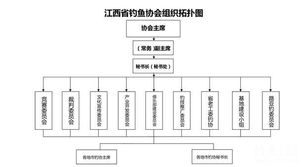 江西省钓鱼协会