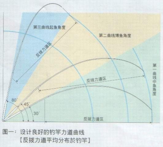 鱼竿调性图